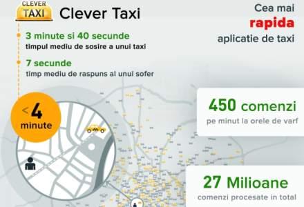 Clever Taxi, catre COTAR: Avem un business diferit, multi au incercat sa il replice