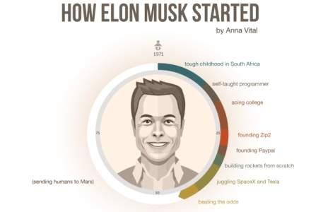 """Extraordinarul Elon Musk: Din Africa de Sud si o """"copilarie calvar"""", in vizionarul de astazi"""