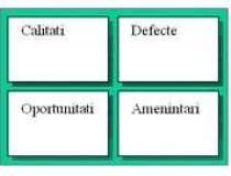 Analiza SWOT: cum se realizeaza