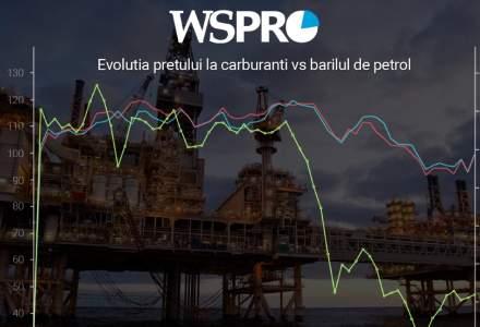 Carburantii revin la nivelul de acum cinci ani, desi petrolul este la jumatate de pret