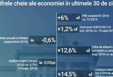Infografic lunar - indicatorii macroeconomici din octombrie