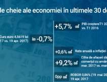Infografic: avansul PIB a...