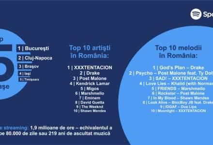 Ce muzica asculta romanii pe Spotify si cum arata demograficele