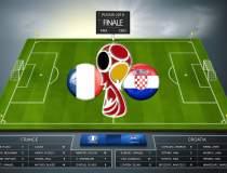 Cupa Mondiala de Fotbal 2018:...