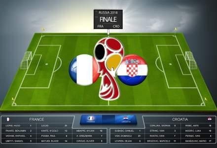 Cupa Mondiala de Fotbal 2018: Avancronica finalei Franta - Croatia