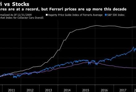 Exuberanta, la cote maxime: Un Ferrari de colectie din 1962, vandut pentru 48 milioane dolari. Ce legatura are acest lucru cu bursele?