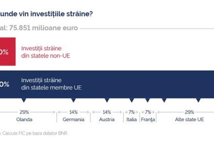 (P) Investitiile in IT&C sunt esentiale pentru Romania