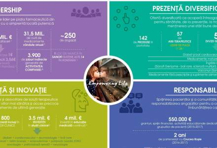 Care este impactul economic al Sanofi pe piata din Romania?