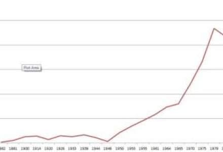 Graficul zilei: cum a evoluat nivelul de trai in ultimii 150 de ani?