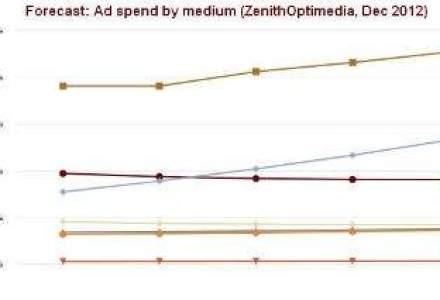 ZenithOptimedia: advertisingul online va depasi printul pana in 2015