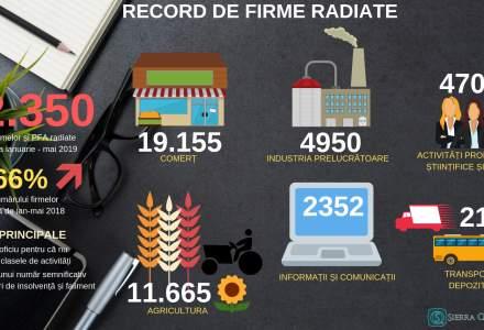 """Peste 60.000 de firme s-au """"evaporat'' din economie in 2019"""