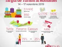 Targul de Turism 2019:...