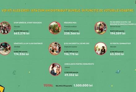 "(P)Rezultatele campaniei de CSR - PROFI: "" Te costa zero lei sa ajuti""!"