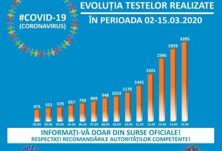 Coronavirus | Câte teste de diagnosticare mai are Ministerul Sănătății? Suspecții de coronavirus, sfătuiți să apeleze la medicul de familie pentru prelevarea probelor