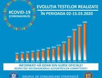Coronavirus   Câte teste de...