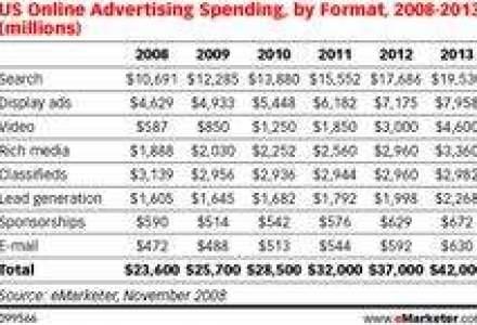 eMarketer: Piata de publicitate online este in scadere