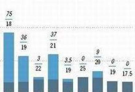 Taxa auto din Romania - Locul 10 in Europa