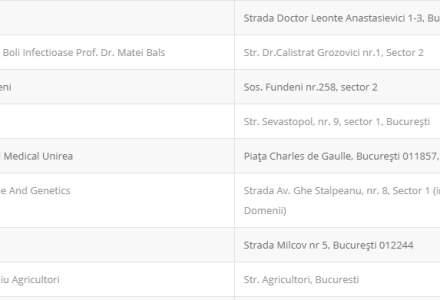 Ministerul Sănătății a publicat lista centrelor de testare Covid-19 - adresa și numărul de telefon