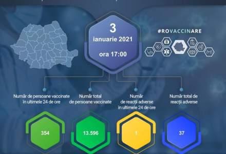 Puțin peste 350 de persoane au fost vaccinate în ultimele 24 de ore în România