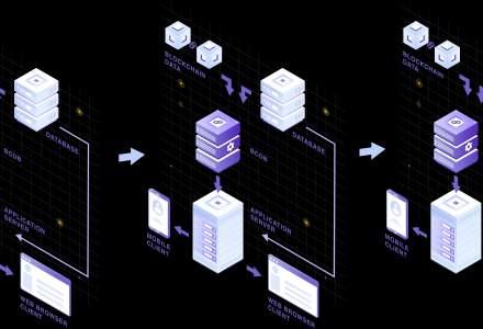 Modex, startup local ce furnizează tehnologie blockchain, a fost acceptat în acceleratorul cu finanțare europeană B-Hub For Europe