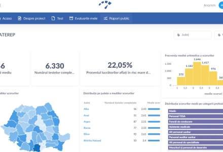 Aplicația gratuită care îți arată dacă suferi de burnout: cum arată primele date publice