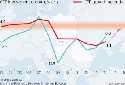 Erste Group: Investitiile si finantarea IMM in ECE accelereaza catre o noua etapa de crestere