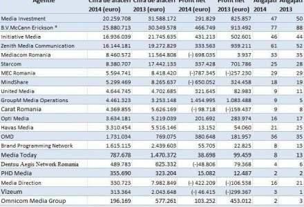 TOP: Cele mai mari agentii de media. Au scazut cu aproape 200 de milioane de euro in doi ani