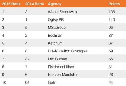 Top 10 cele mai creative agentii de PR din lume