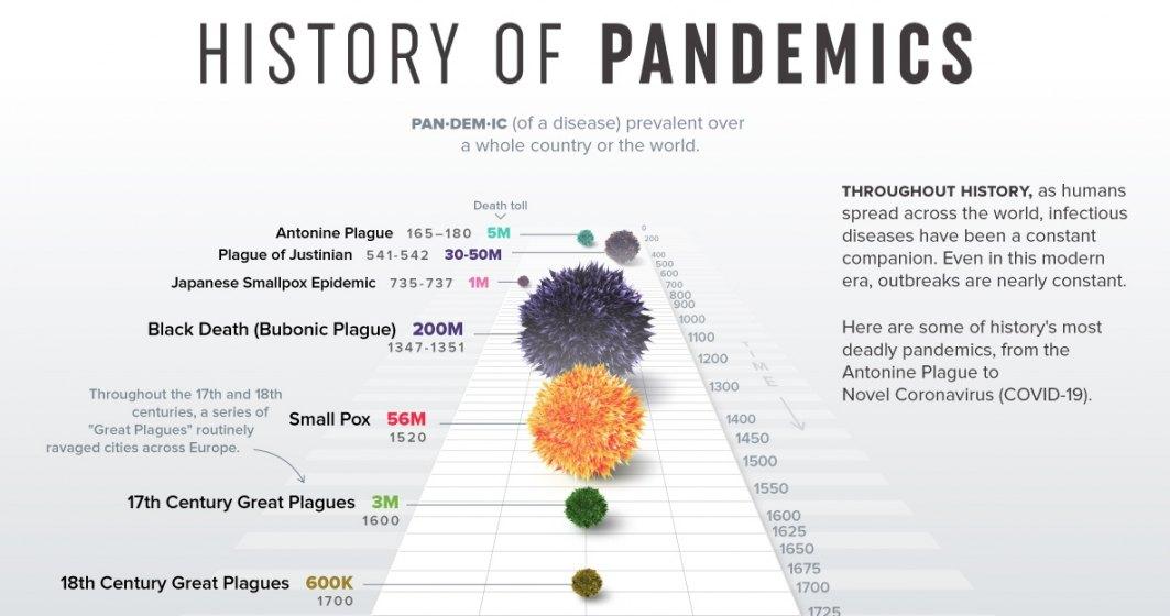 Istoria epidemiilor și bolilor mortale: Coronavirus, într-un context istoric