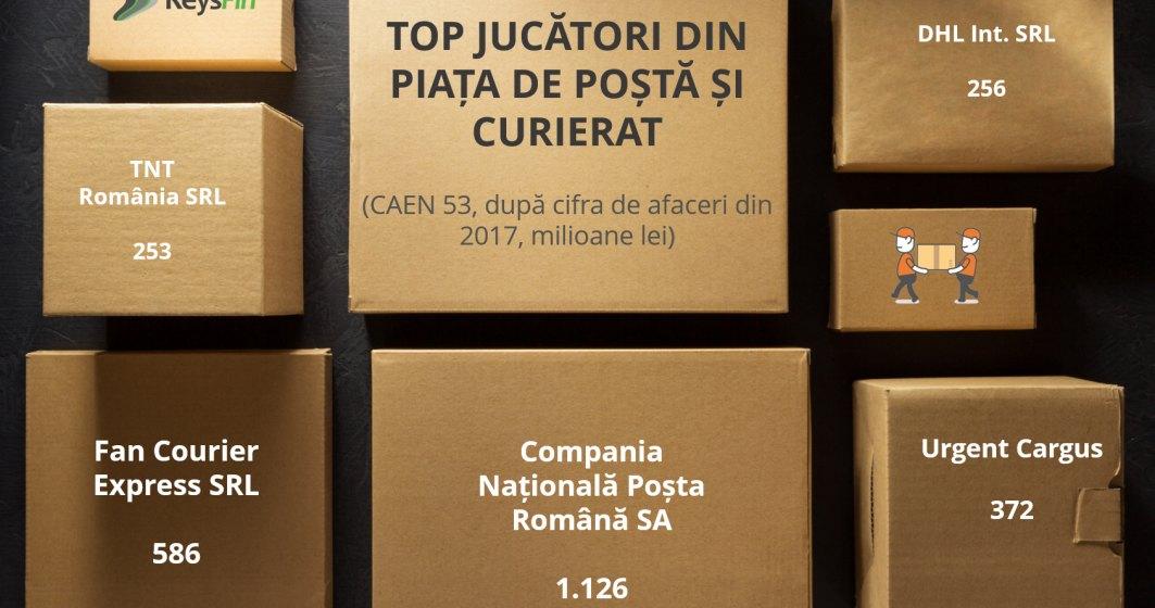 Comertul online duce piata serviciilor de posta si curierat peste pragul de 4 mld.lei