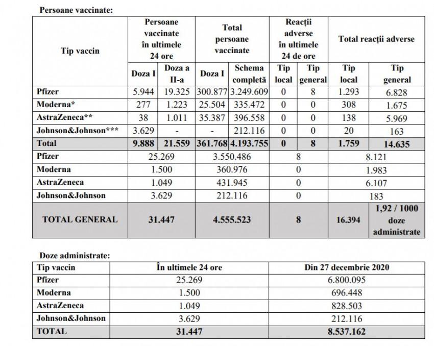 vaccinare 13 iunie Romania