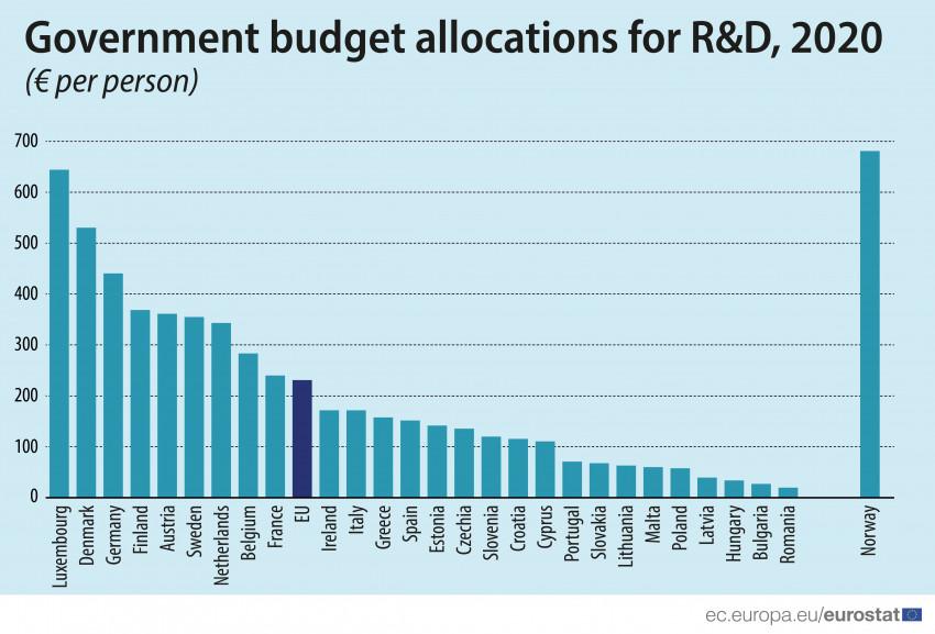 Eurostat, cercetare si dezvoltare