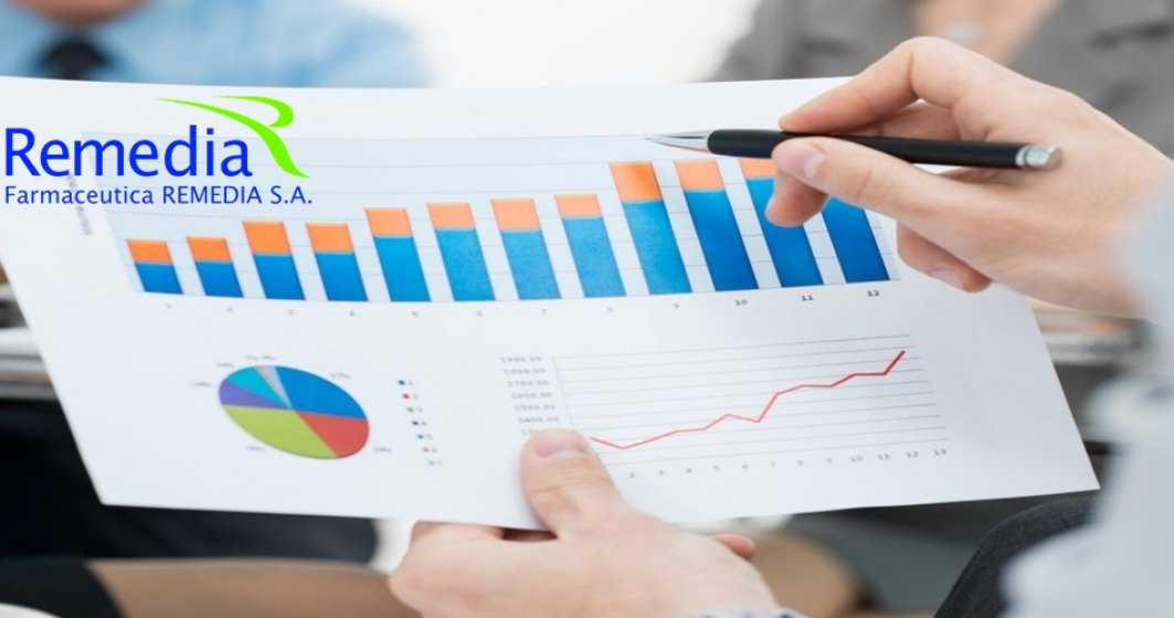 Farmaceutica Remedia a inregistrat un profit net de 7 ori mai mare in S1 2017 fata de anul trecut