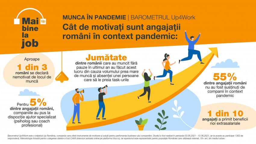 Studiu Up Romania