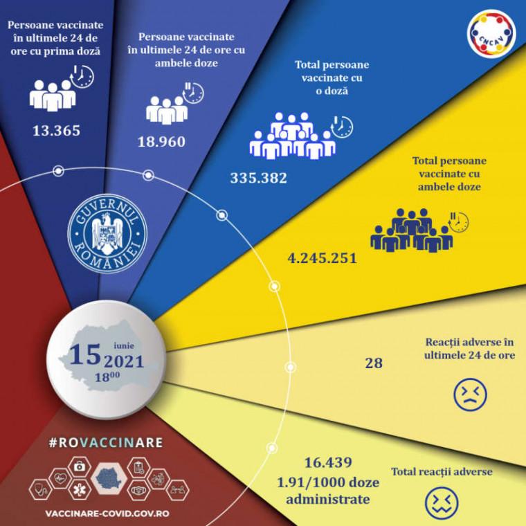 Infografic Vaccinare