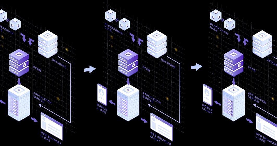 Modex, furnizor român de date blockchain a fost acceptat în acceleratorul cu finanțare europeană B-Hub For Europe