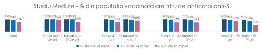 infografic MedLife