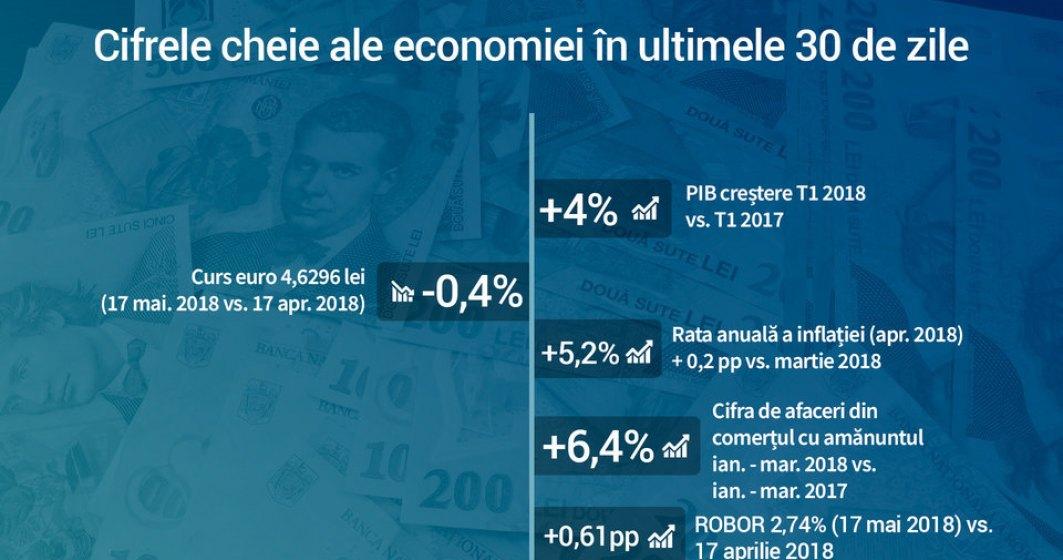 "Excesele populiste din 2017 isi arata ""roadele"": Economia franeaza brusc, inflatia si dobanzile explodeaza"
