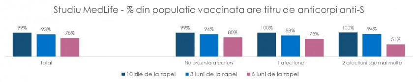 infografic MedLife 2