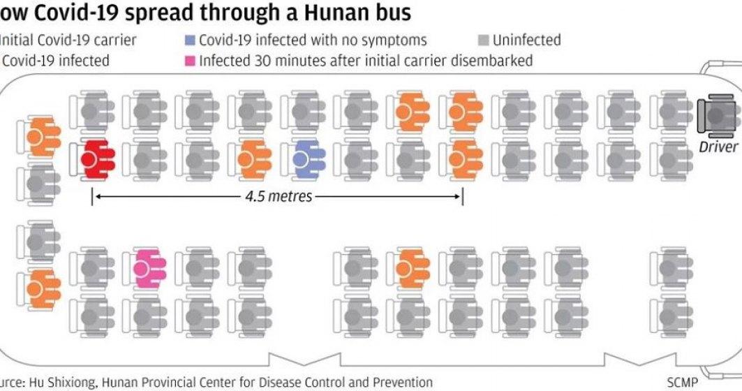 Cum s-a răspândit coronavirus într-un autobuz