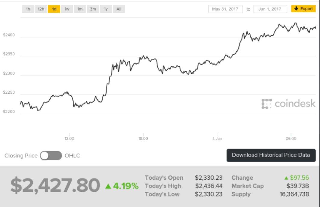 valoarea unui bitcoin