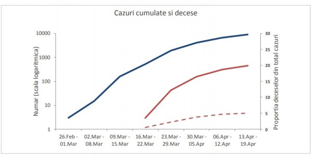 INFOGRAFIC Evoluția cazurilor de COVID-19, în ultima săptămână. 85% din decese aveau comorbidități. Scade numărul cazurilor noi cu 10%