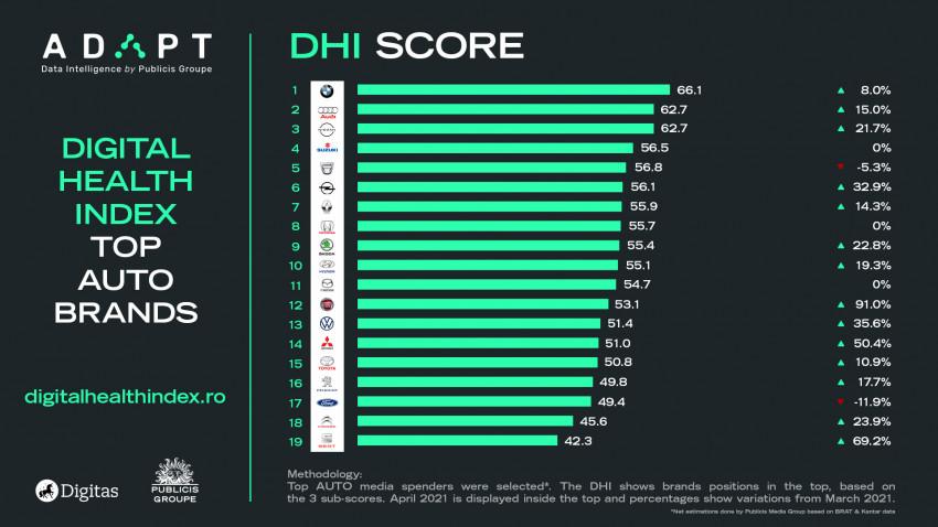 DHI Score - Auto