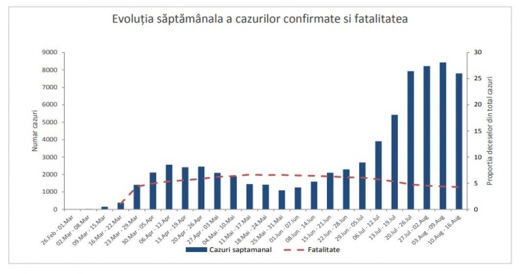 Situația COVID-19 în România. Evoluţia epidemiei de coronavirus, în creştere în 15 județe