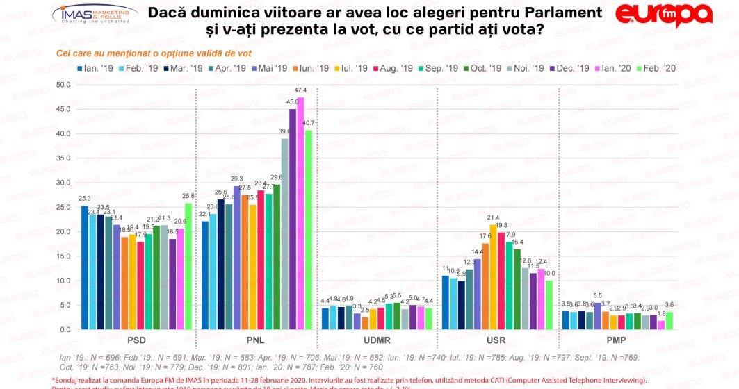 Barometru Europa FM: PNL scade în intenția de vot, PSD crește
